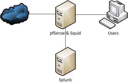 pfsense squid and splunk